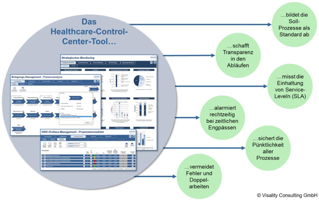 Das HCC-Tool unterstützt in Ihrem Unternehmen den Wandel von einer funktionsorientierten zu einer prozessorientierten Krankenhausorganisation